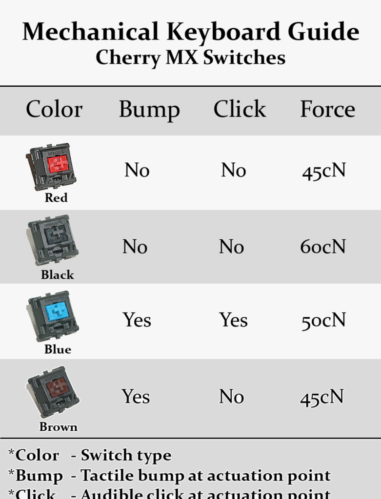 ban-phim-co-switch-tactile-clicky-guide