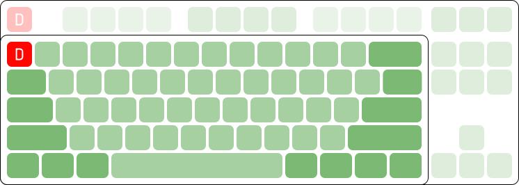 ban-phim-co-layout-chuan